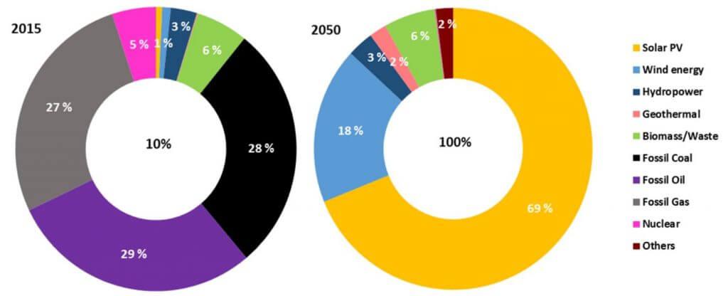 erneuerbare Energien, Energiewende, Energiemix 2050