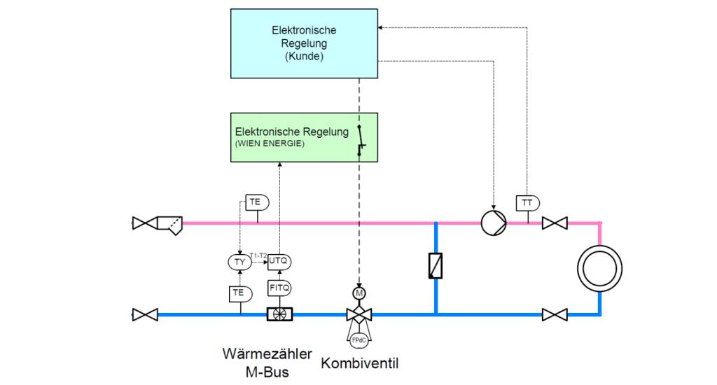 Leistungsbegrezung Regelung Fernwärme