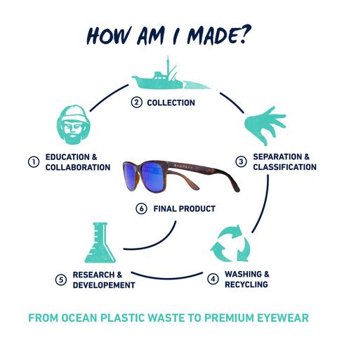Brillen aus Meeresmüll