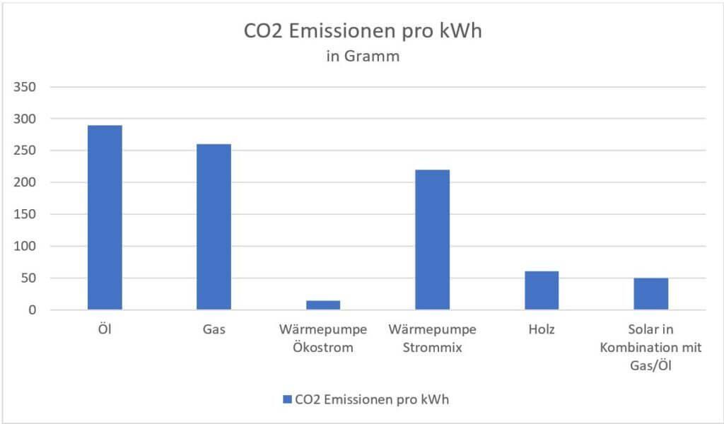 Energiesparblog Diagramm CO2 Emissionen Heizsysteme