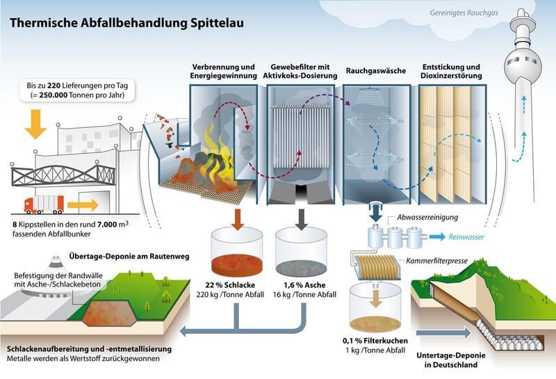 Wien Energie Abfallwitschaft