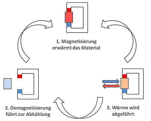 effizient Kühlen mit dem magnetokalorische Effekt