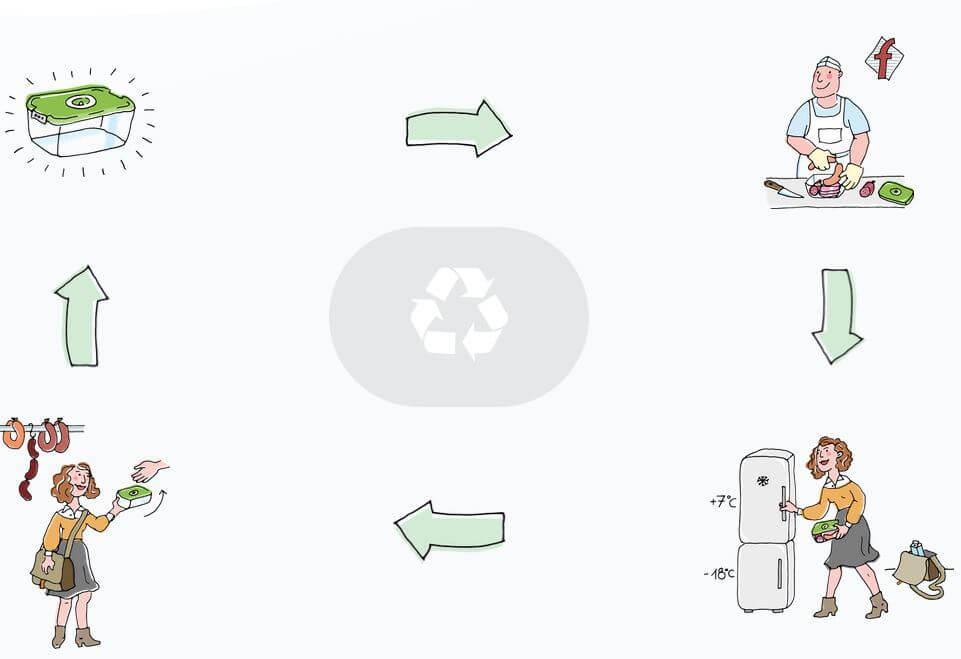 Kreislauf der ecoBOX