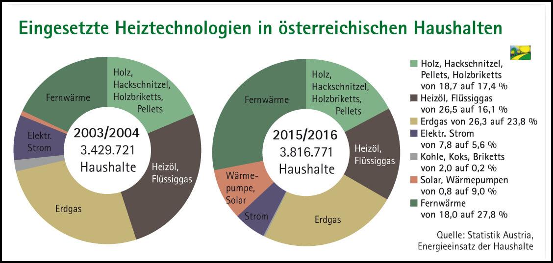 Heiztechnologien in Österreich
