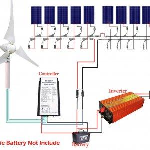 unabhängig & kostenlos Strom erzeugen