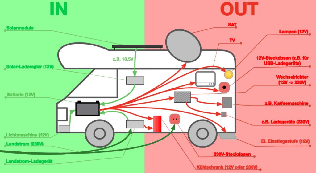 Autarke Stromversorgung im Wohnmobil